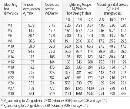Metric Bolt Tightening Torque Chart