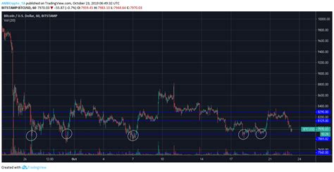 How is bitcoin traceable and how to minimize. Bitcoin primed to break immediate support as charts trace ...