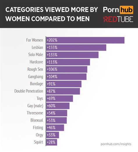 More Of What Women Want Pornhub Insights