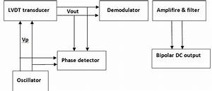 The Common Block Diagram Of Lvdt Signal Conditioners
