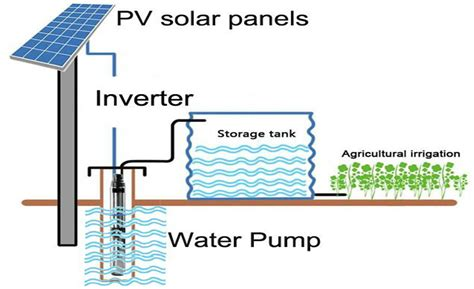Solar Water Pumping System Pamas Energy