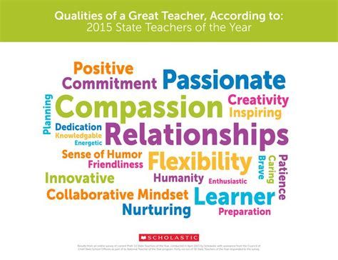 Qualities For A by The Number 1 Way To Help Reduce Poverty According To Teachers Bdn Maine