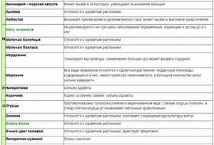 Мочегонные травы и сборы при гипертонии