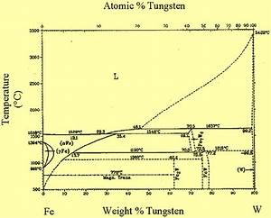Tungsten In Steels  U2013 Ispatguru