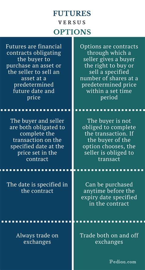 Learn how futures and options on futures can help you reach trading objectives with greater ease and effectiveness, and potentially lower costs. Difference Between Futures and Options   Comparison of ...