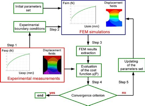 Scientific Element Diagram by Flow Chart Of The Finite Element Method Updated Femu