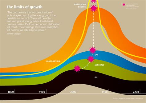 limits  growth  graph  inspired   book