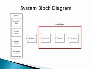 Ppt - Ridgeline Meteorological Sensor Network Powerpoint Presentation