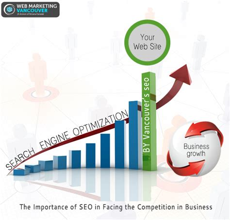 seo in business the importance of seo in facing the competition in business