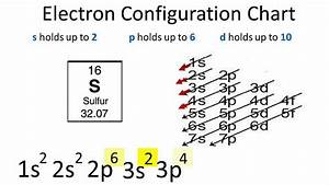 Sulfur Electron Configuration