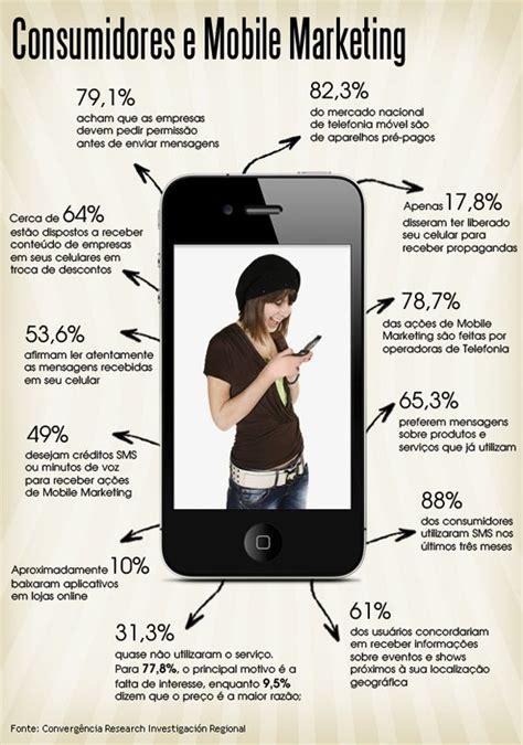 Mobile Marketing Sms by Mobile Marketing Mobile Marketing Sms Mobile Marketing