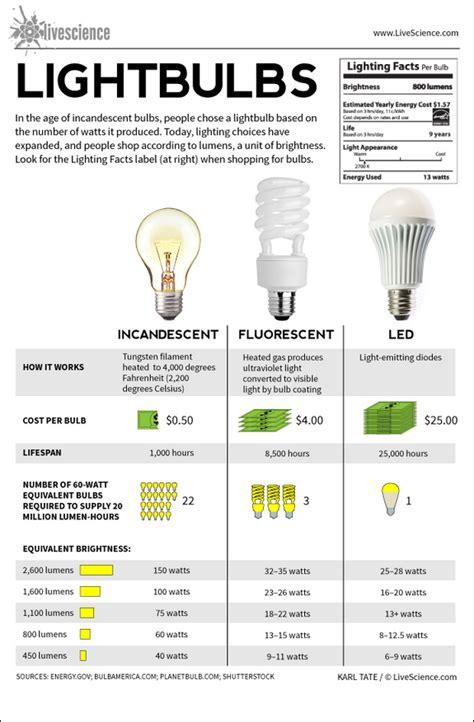how long do led light bulbs last lighting design ideas lightbulbs fluorescent lighting