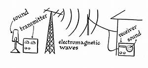 page 0 With radio waves diagram diagram showing flow of