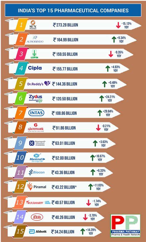 Top 15 Pharmaceutical Companies In India | Pharma Pathway