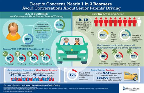 55% Of Boomers Worry About Parents' Driving, Only 23% Are