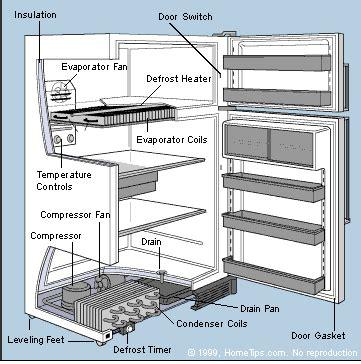 refrigerator fan not running amana refrigerator amana refrigerator evaporator fan not