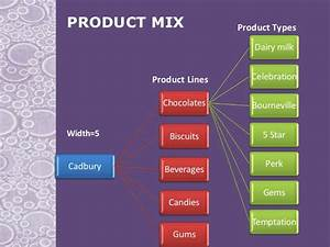Product Mix Of Dairymilk