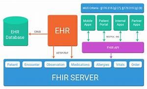 Part 3  U2013 Fhir  Why Every Ehr Should Follow The Fhir Path