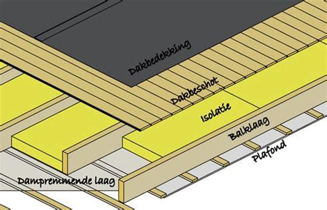 prijs dakbedekking dakkapel dak isoleren mogelijkheden prijzen voor hellende en