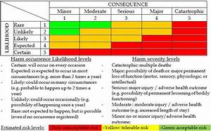 old fashioned risk rating matrix template embellishment With outsourcing risk assessment template