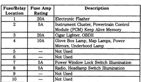 1999 Ford F350 Inside Fuse Panel Diagram by Fuse Panel Diagram Ford Truck Enthusiasts Forums
