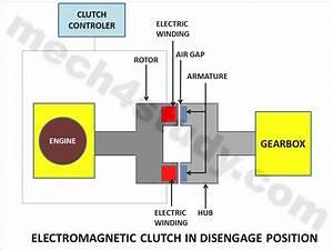 Electromagnetic Clutch   Principle  Working  Advantages