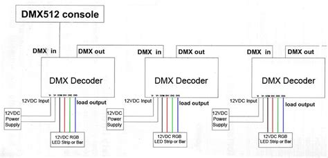 Amp Channel Led Dmx Decoder Super Bright Leds