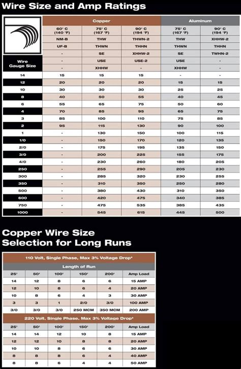wire size and chart 700 jpg 702 215 1 078 pixels health
