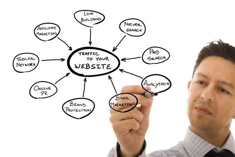 Web Marketing Services by Marketing Services Customize Your Website