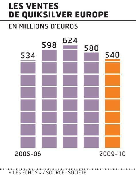 siege social quiksilver quiksilver europe confirme redressement financier