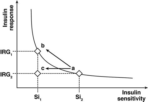 effects of bariatric surgery on glucose homeostasis and type 2 diabetes gastroenterology