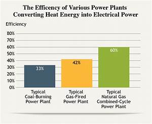 Our Energy Sources, Natural Gas — The National Academies