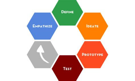stanford design thinking managing up design thinking 5 steps for promoting human