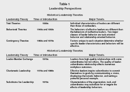 leadership theories  studies organization system