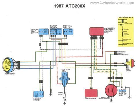 3wheeler world atc200x