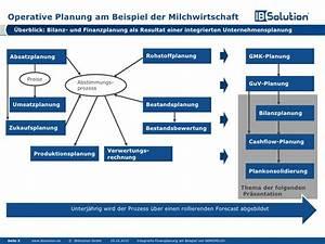 Guv Rechnung Beispiel : integrierte finanzplanung am beispiel von nordmilch guv ~ Haus.voiturepedia.club Haus und Dekorationen
