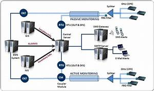 Fiber Monitoring