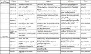 Vitamin and Mineral Food Chart