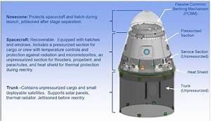 Dragon – Spacecraft & Satellites