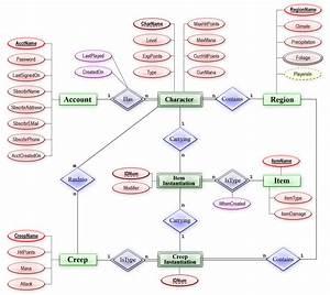 File Er Diagram Mmorpg Png