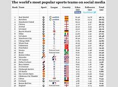 The world's most popular sports teams, 17 of the top 30