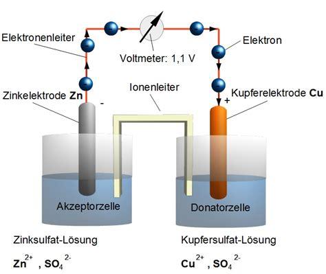 Wie Sieht Kupfer Aus by Galvanische Zelle Anorganische Chemie Kurse