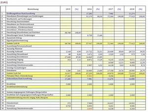 Guv Rechnung Beispiel : gewinn und verlustrechnung businessplan ~ Haus.voiturepedia.club Haus und Dekorationen