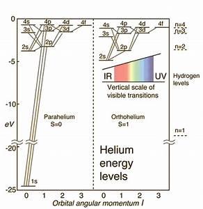 Helium Energy Levels