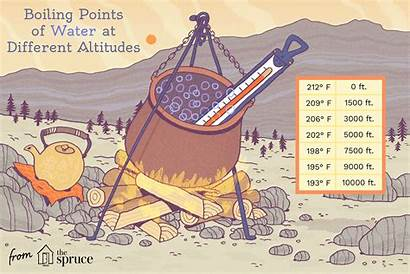Boiling Water Point Sea Level Vs Altitude