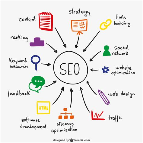Seo Marketing by Seo Ranking Factors In 2018 Updated Invisio Marketing
