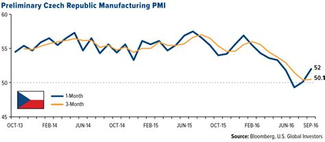 European Manufacturing Activity Surprisesto The Upside