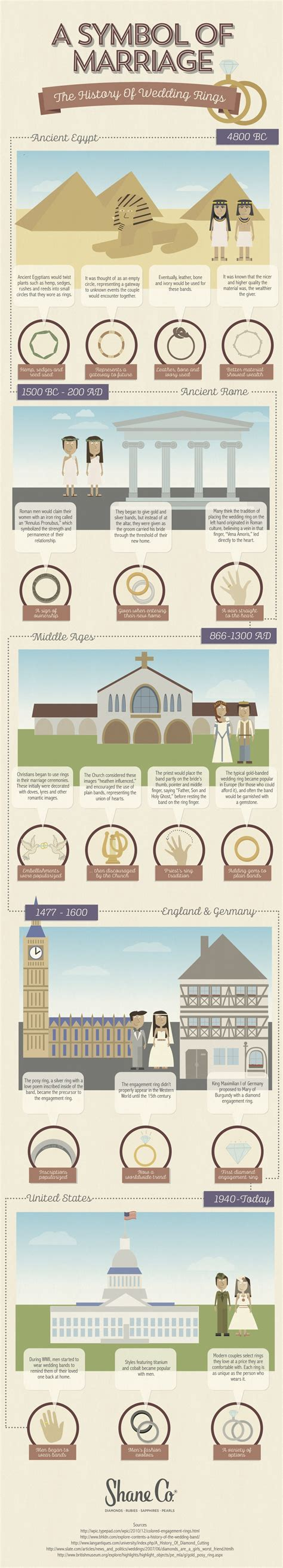 history of wedding rings history and evolution of wedding ring infographics graphs net