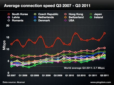 South Korea Is Still Number One  Has Fastest Internet. Neck Back Shoulder Pain Apache Maven Download. Identity Theft Protection Consumer Reports. Best Business Degree To Get Free Stock Fotos. Patent Attorney Software Peppermint Mocha Frap. Physicians Assistant Programs By State. Ethics In The Workplace Articles. Security First Federal Credit Union. Minneapolis Web Design Companies