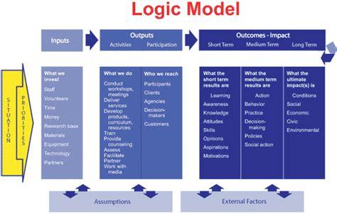 Evaluation Logic Model Template by Program Development Planning Program Logic Model
